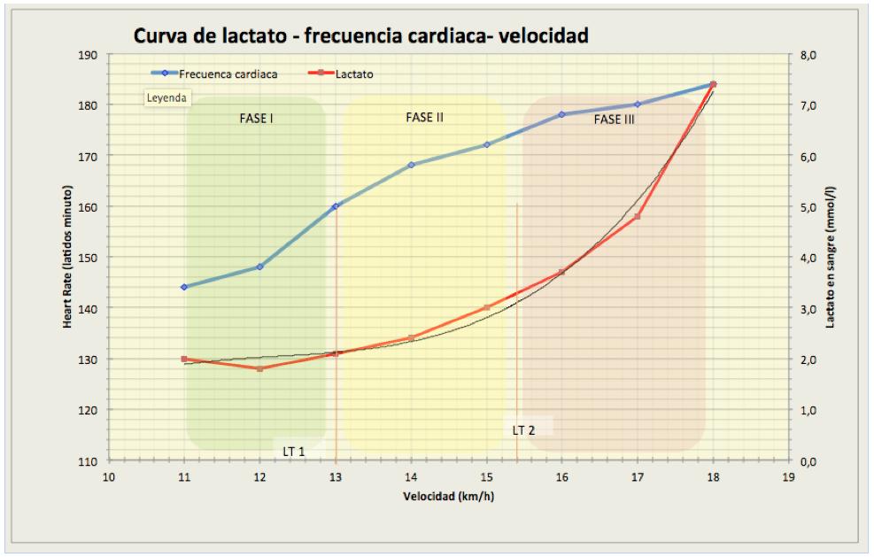 análisis lactato
