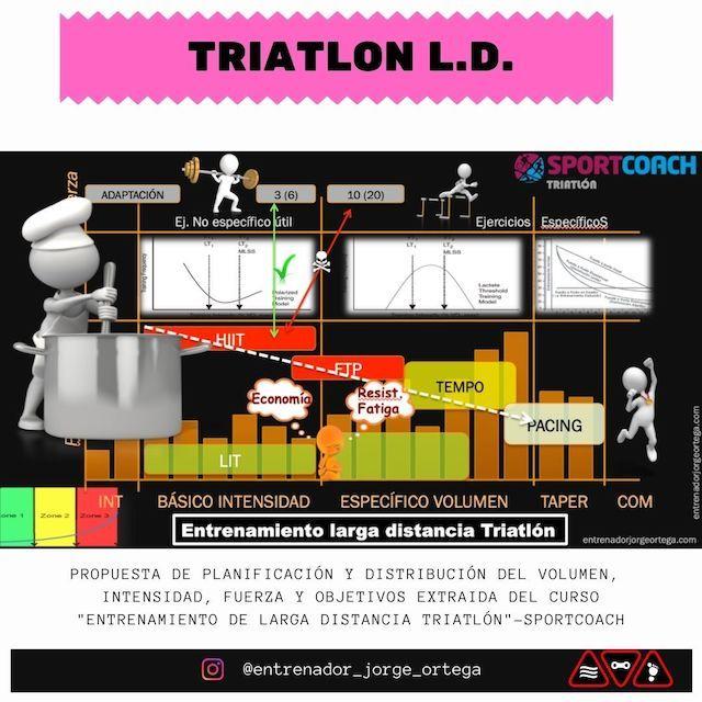 Propuesta de planificación triatlón ironman