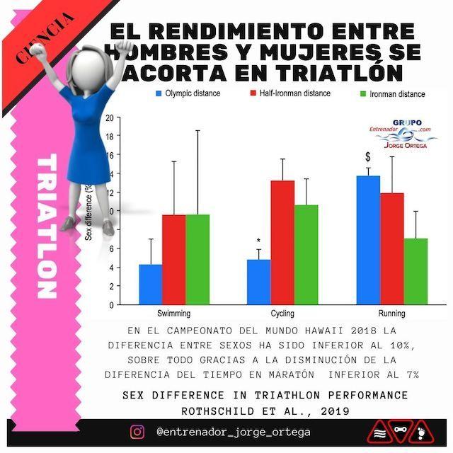 Rendimiento en triatlón se acorta entre géneros
